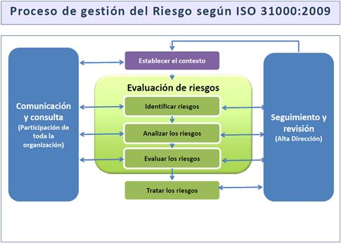 riesgo-iso-31000-2009
