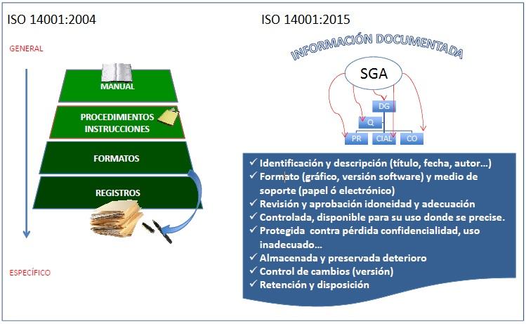 conceptos-iso-14001-2004-ios14001-2015